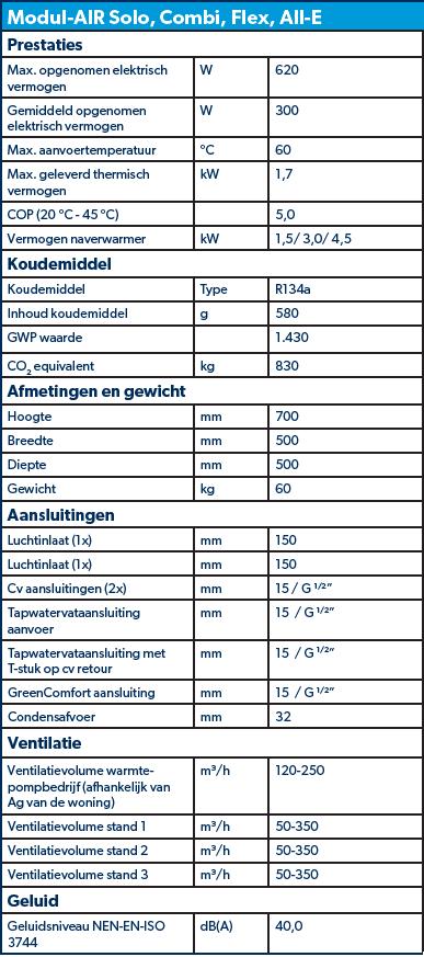 Tabel specificaties Modul-AIR