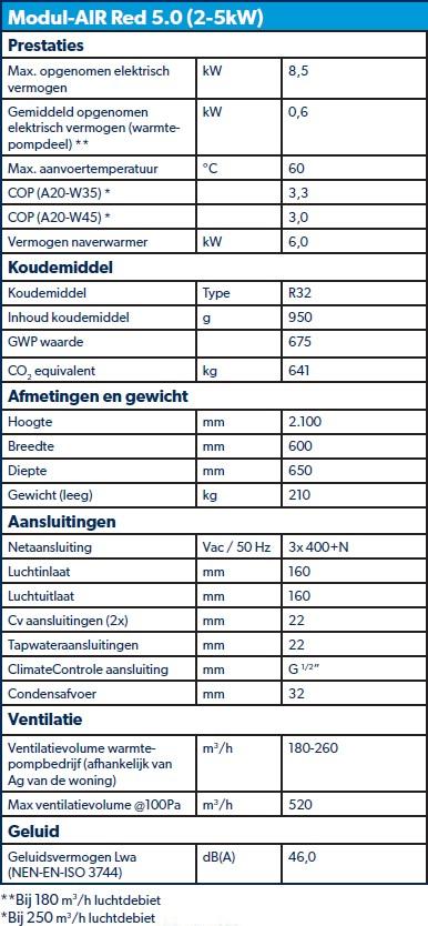 Tabel specificaties Modul-AIR Red