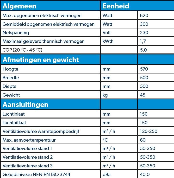 Tabel specificaties Spaarpomp