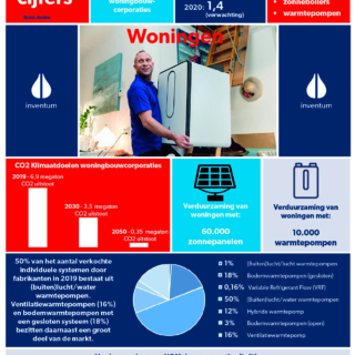 Feiten en cijfers voor woningbouwcorporaties. Bekijk onze infographic.