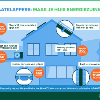 Zet deze 3 stappen voor een CO2-reductie in woningen