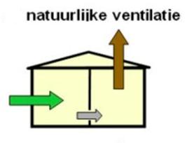Natuurlijke ventilatie